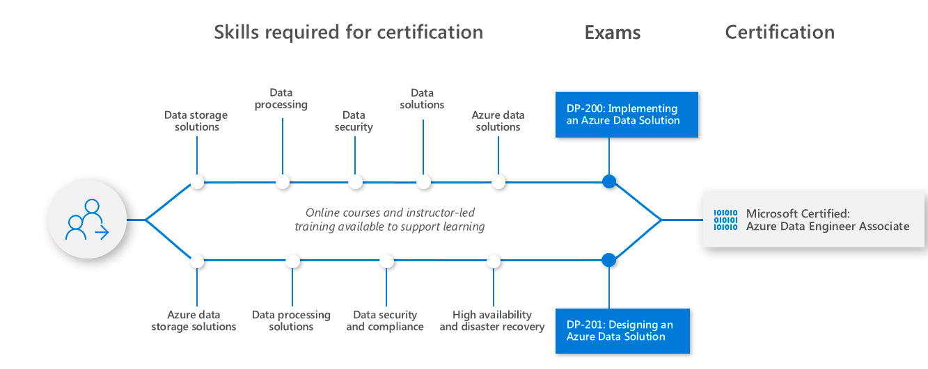Learning path for Azure Data Engineer Associate