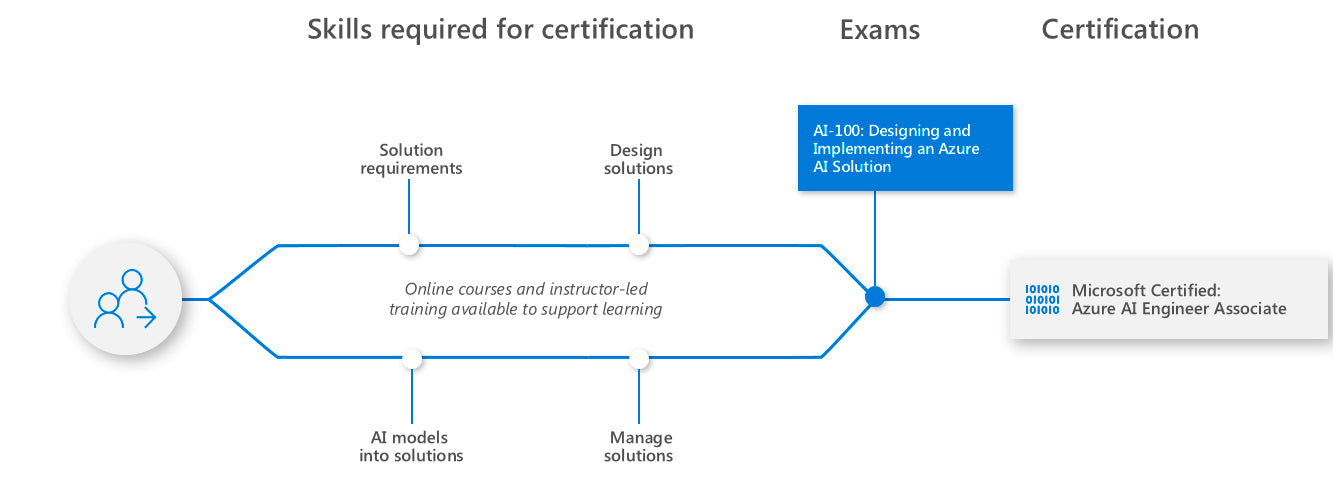 Learning path for Azure AI Engineer Associate
