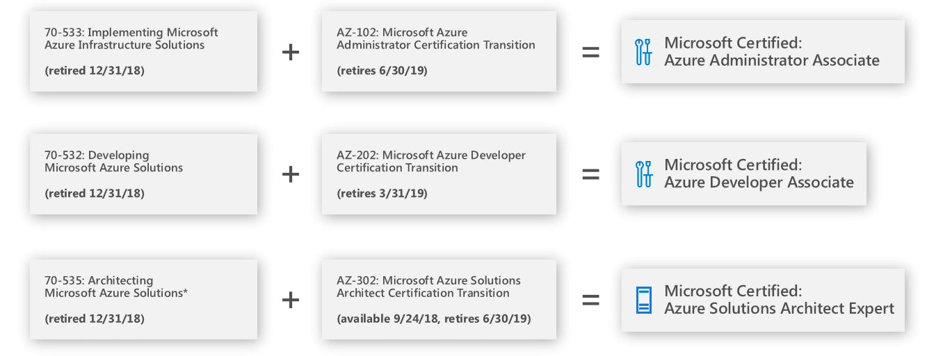 Transition plan - existing Azure exam holders