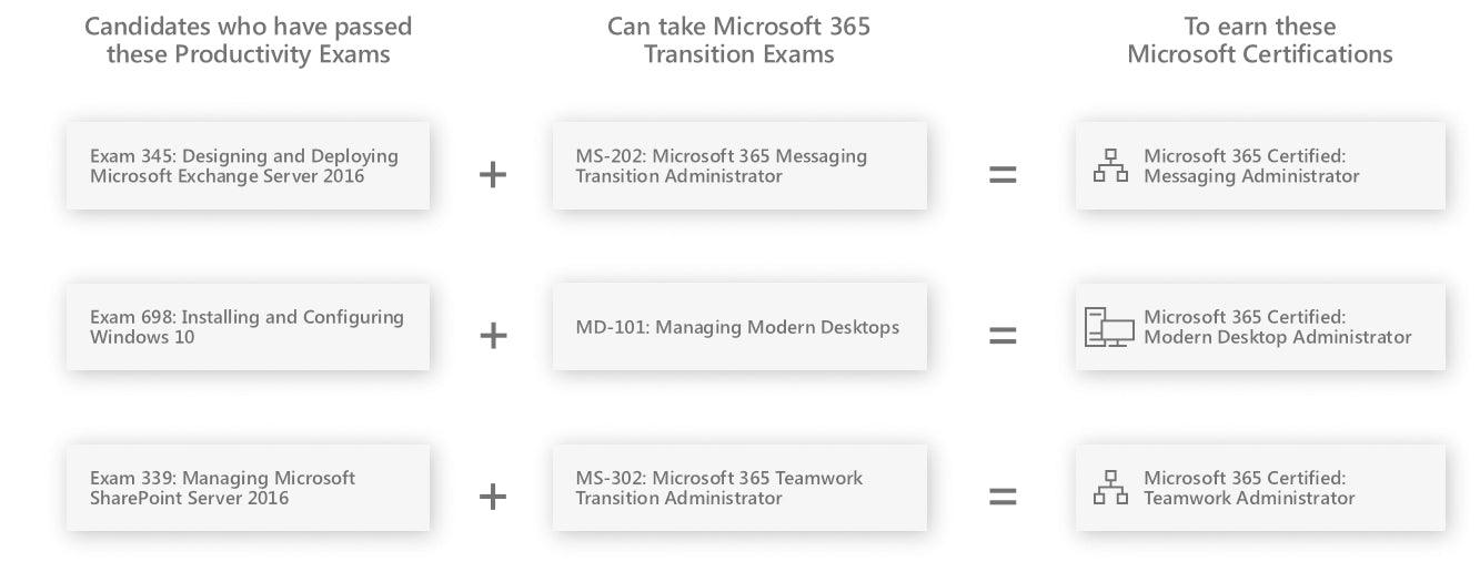 Microsoft 365 Transitions
