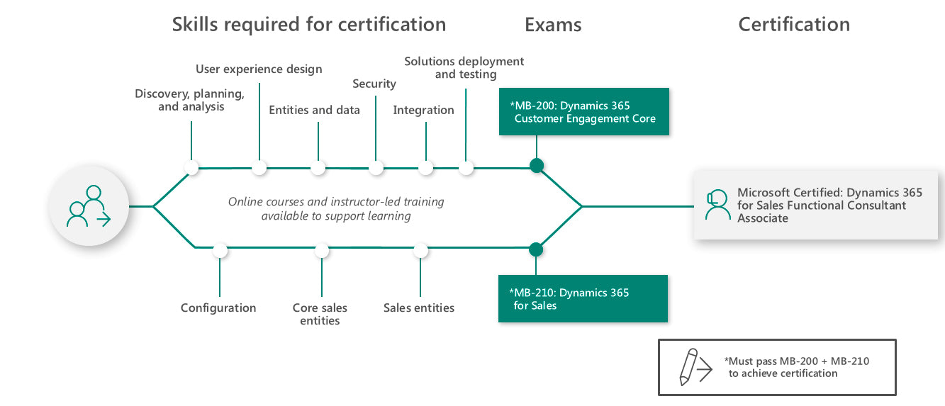 Learning path for Dynamics 365 for Sales Functional Consultant Associate