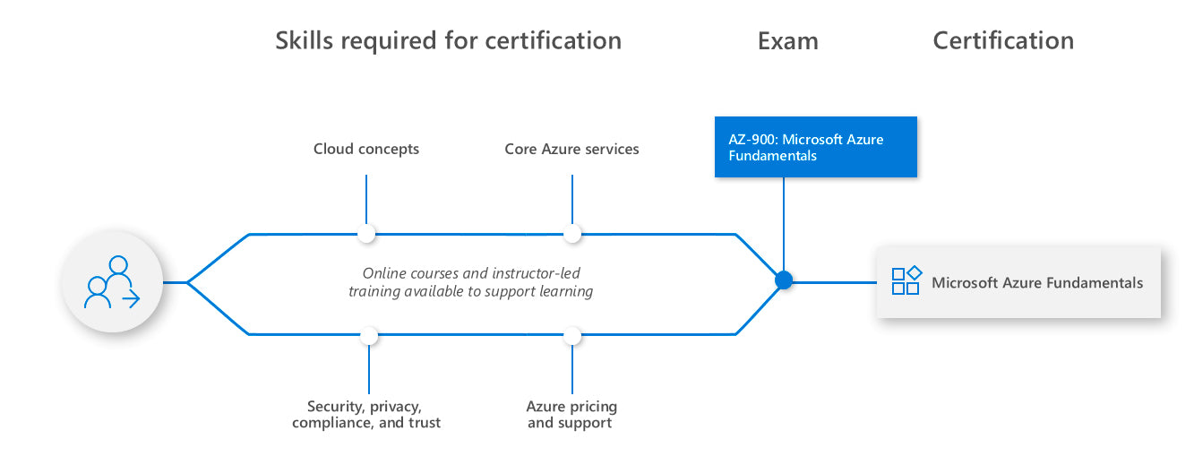 Learning path for Azure Fundamentals