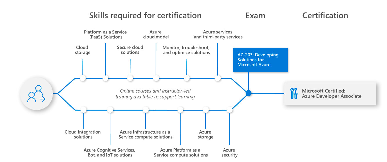 Learning path for Azure Developer Associate