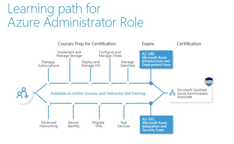 Ex AZ-100 Azure Infrastructure and Deployment Official Courses cert prep Five Pack aligned to Azure Exam AZ-100: Azure Administrator, Deployment