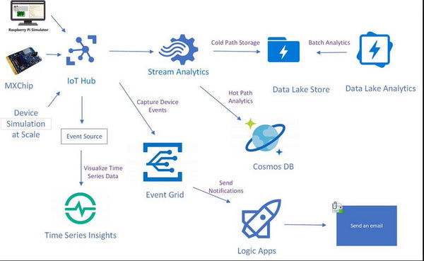 Implementing Microsoft Azure Cosmos DB Solutions