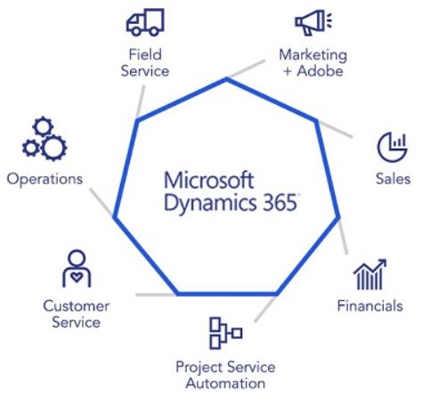 MB-210 1 Dynamics 365 for customer engagement for Sales