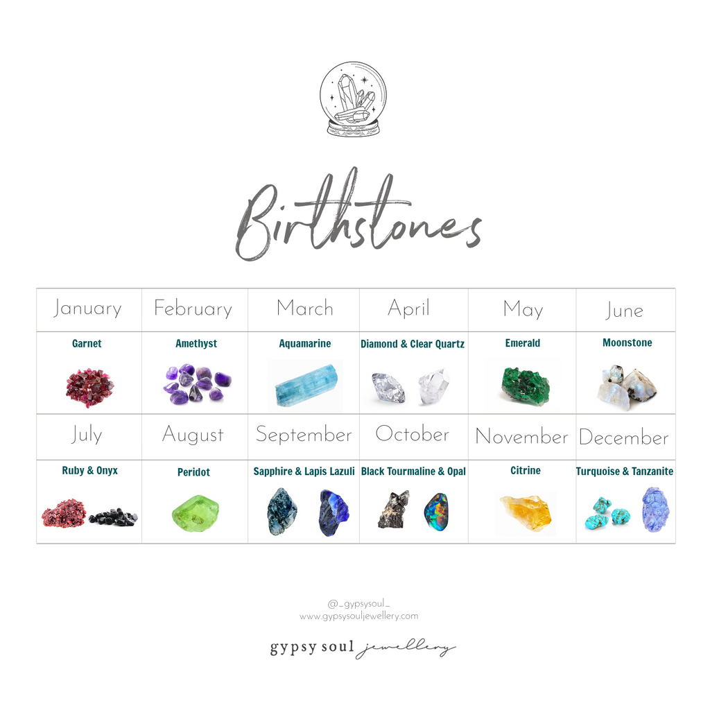 Birthstone chart by month