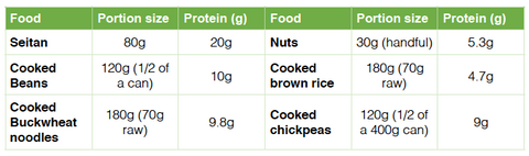 Sources of plant protein chart