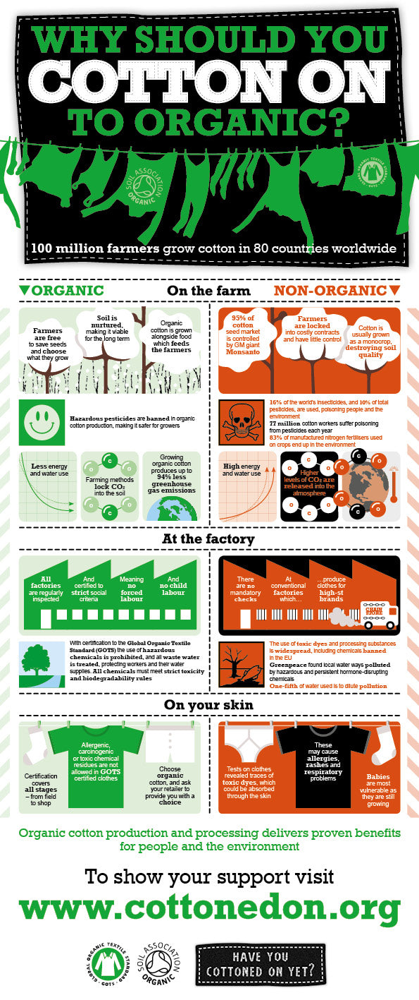 hunter+boo blog organic cotton gots infographic