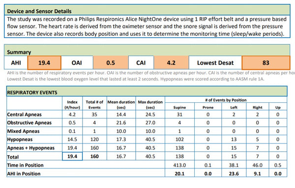 sleep study showing high ahi, mostly centrals