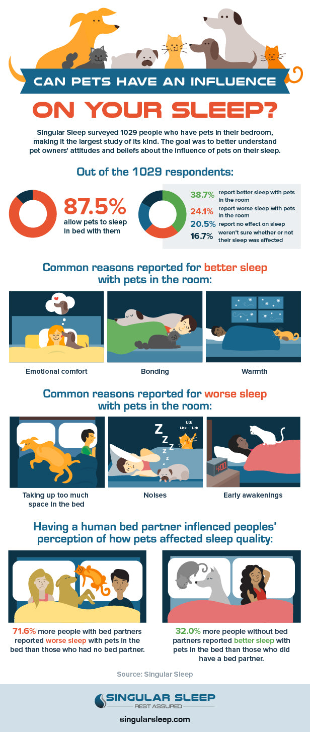pets and sleep survey