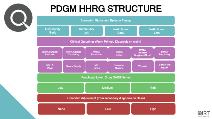 Coding in PDGM - The Impact of the PDGM Final Rule on ICD-10 Coding in 2020