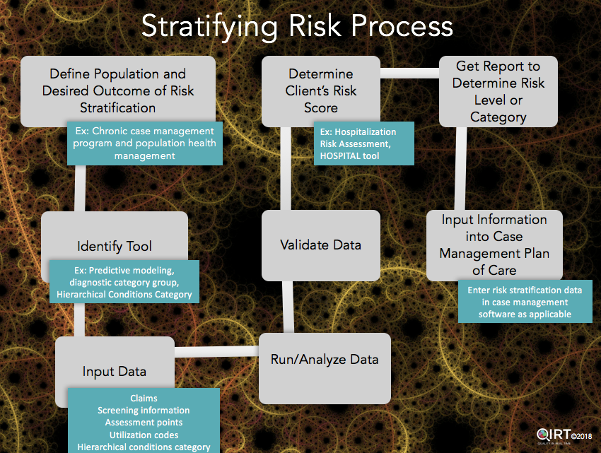 Stratifying Risk Process Example Slide
