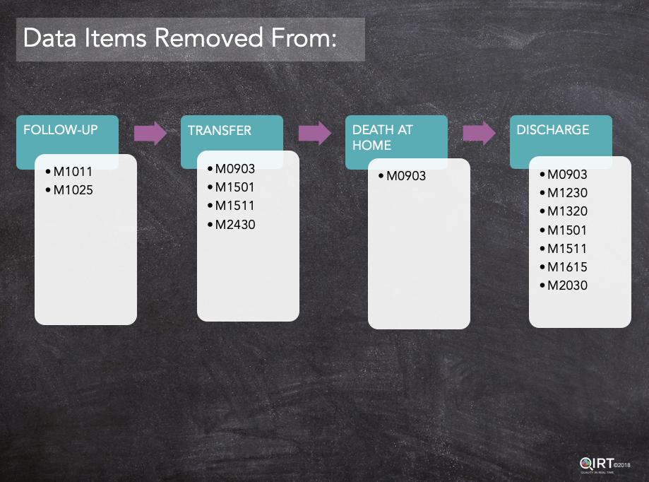 Graph on blackboard showing Items removed from categories in OASIS-D