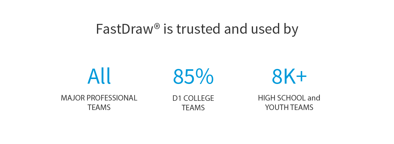 Fast Draw is Trusted by All Professional Teams, 85% of D1 College Teams, and over eight thousand high school and youth teams