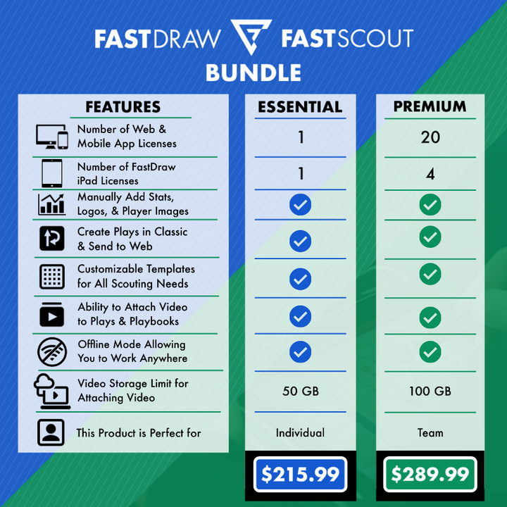 FastScout® Youth Level Scouting Report Building Software