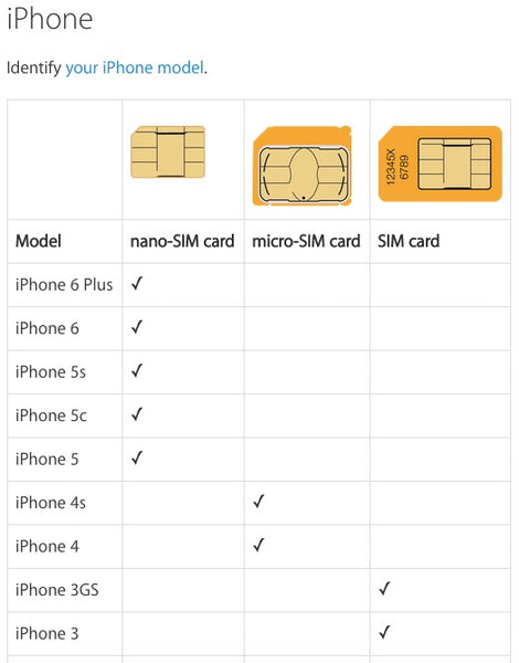 what size sim card for iphone 5 sim card sizes datago 20564