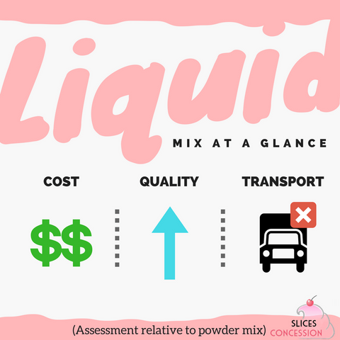Liquid Ice Cream Mix At A Glance Infographic Slices Concession