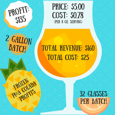 Frozen Piña Colada Profit Infographic Slices Concession Frozen Beverage Machines Blog