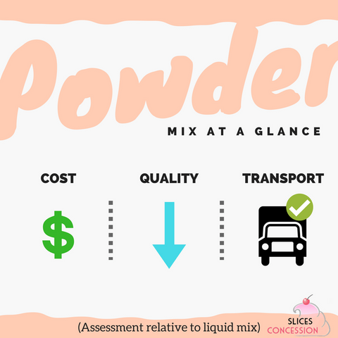 Powder Ice Cream Mix At A Glance Infographic Slices Concession