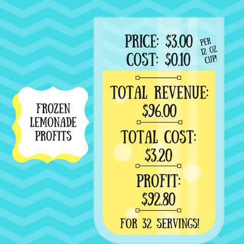 Frozen Lemonade Profit Infographic Slices Concession Frozen Beverage Machines Blog