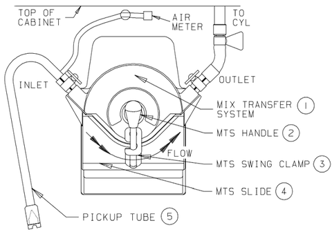 cmt pump layout with parts labeled