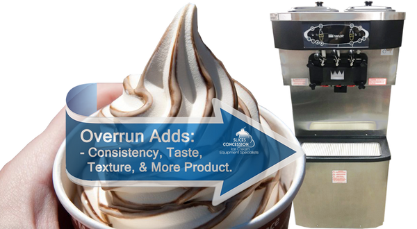 vanilla and chocolate swirl flavored soft serve ice cream in cup with blue arrow labeled overrun adds consistency taste texture and taylor c713 with slices concession logo in background