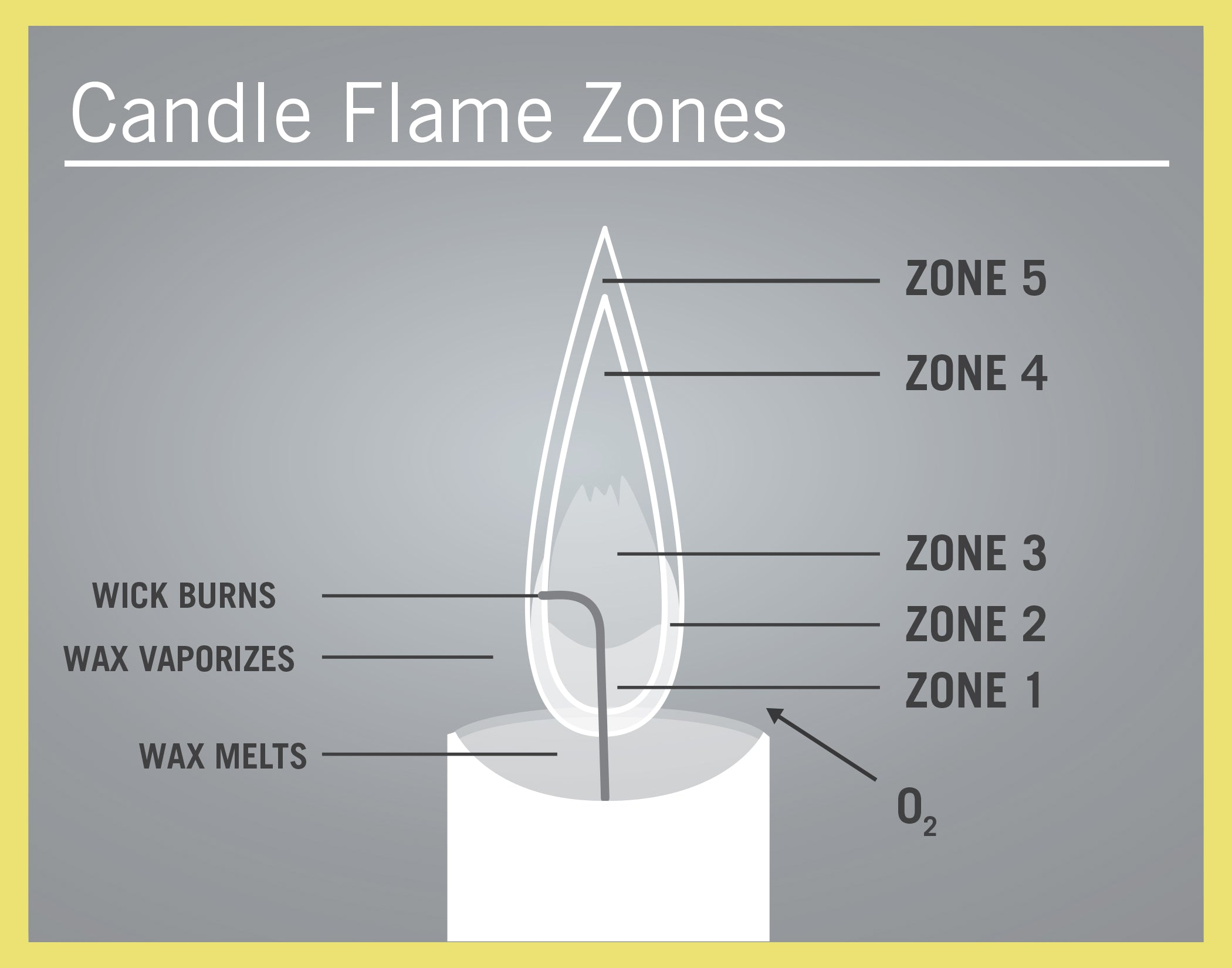 Candle flame zones diagram