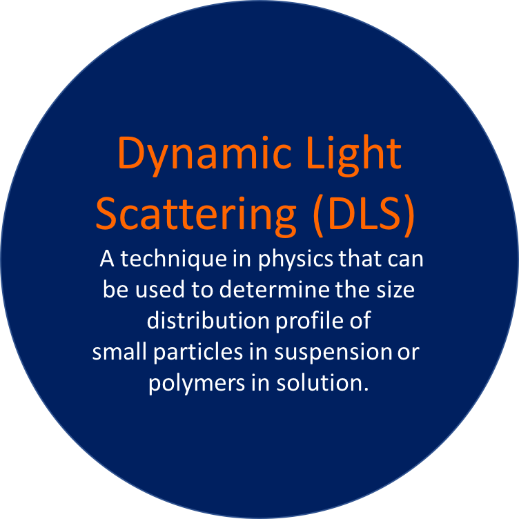 Dynamic Light Scattering (DLS)