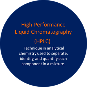 High-Performance Liquid Chromatography (HPLC)
