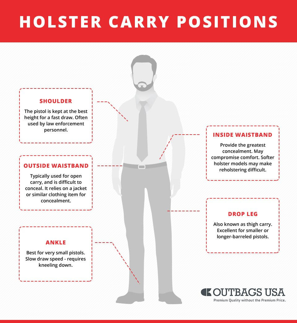 Holster Carry Positions Infographics