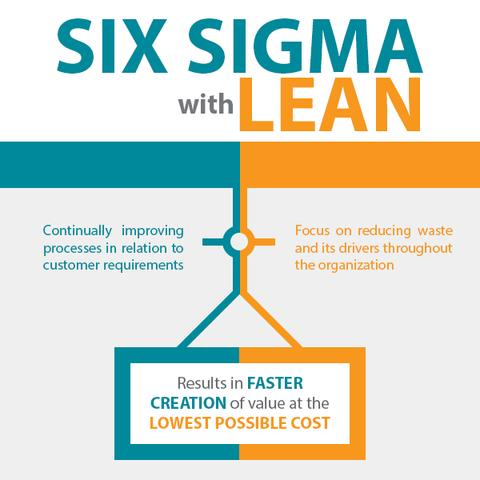 Lean Process and Six Sigma - Online Training Course - Six Sigma Online Training Course - Continuous Improvement - The Mandatory Training Group -