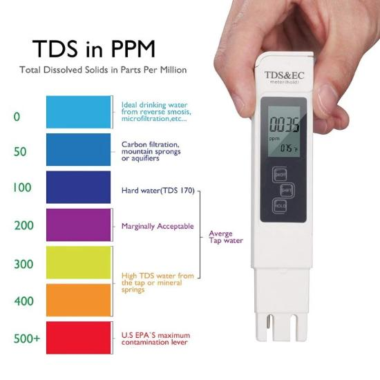 Total dissolved solids -TDS Meter