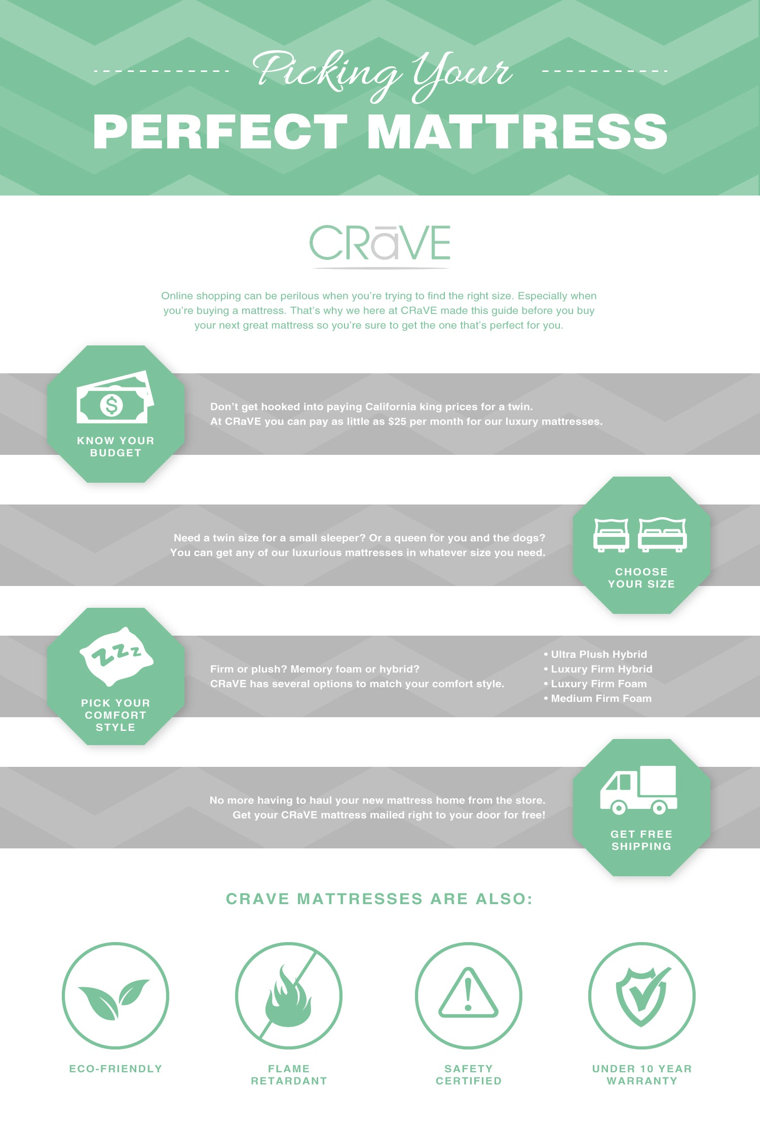 Shop For Mattresses | Picking Your Perfect Mattress – Crave