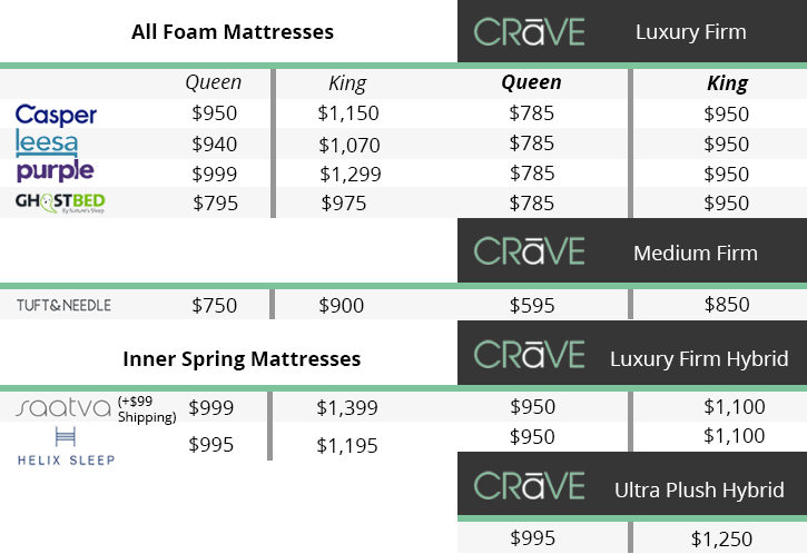 Crave Mattress Comparison