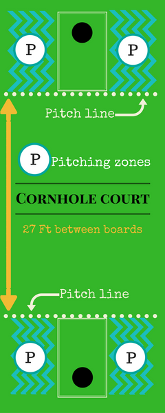 Cornhole court dimensions