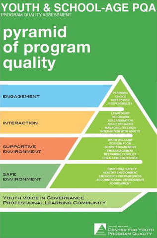 Pyramid of Program Quality Poster