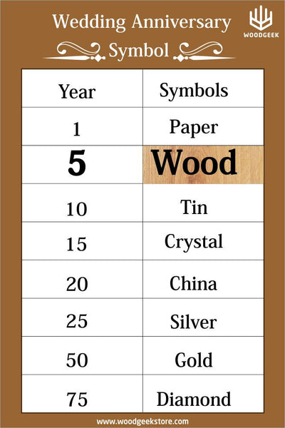 Wedding Anniversary Symbols - Wood Anniversary - Woodgeek Store