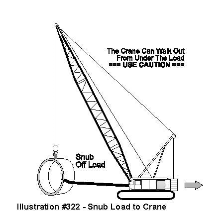 IPT's Crane and Rigging Training Manual or Handbook