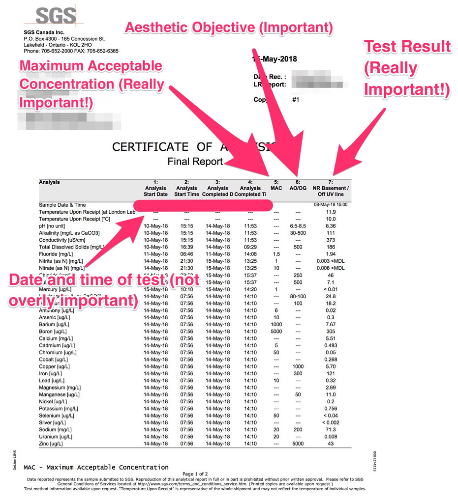 Water Test Results Column Meaning