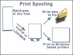 "What is the meaning of ""spooling"" in printers? You need to know everything"