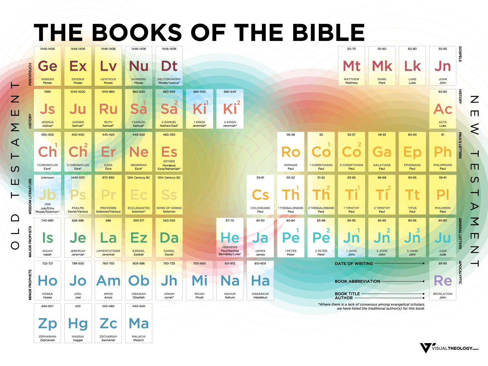 Books of the bible visual theology get the free version of the books of the bible gamestrikefo Images