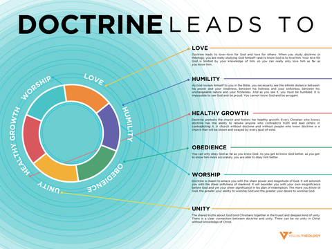 Doctrine Leads To