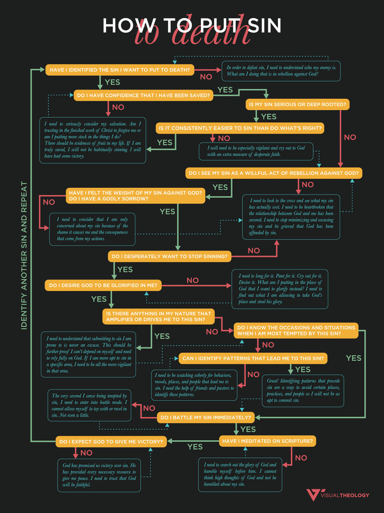 Putting sin to death flowchart visual theology putting sin to death flowchart nvjuhfo Choice Image
