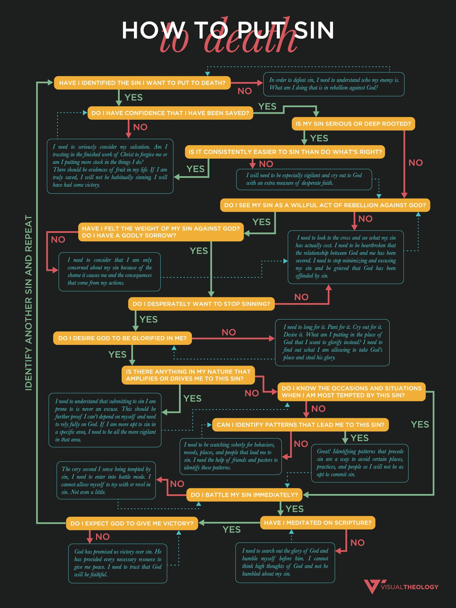 Putting Sin to Death Flowchart