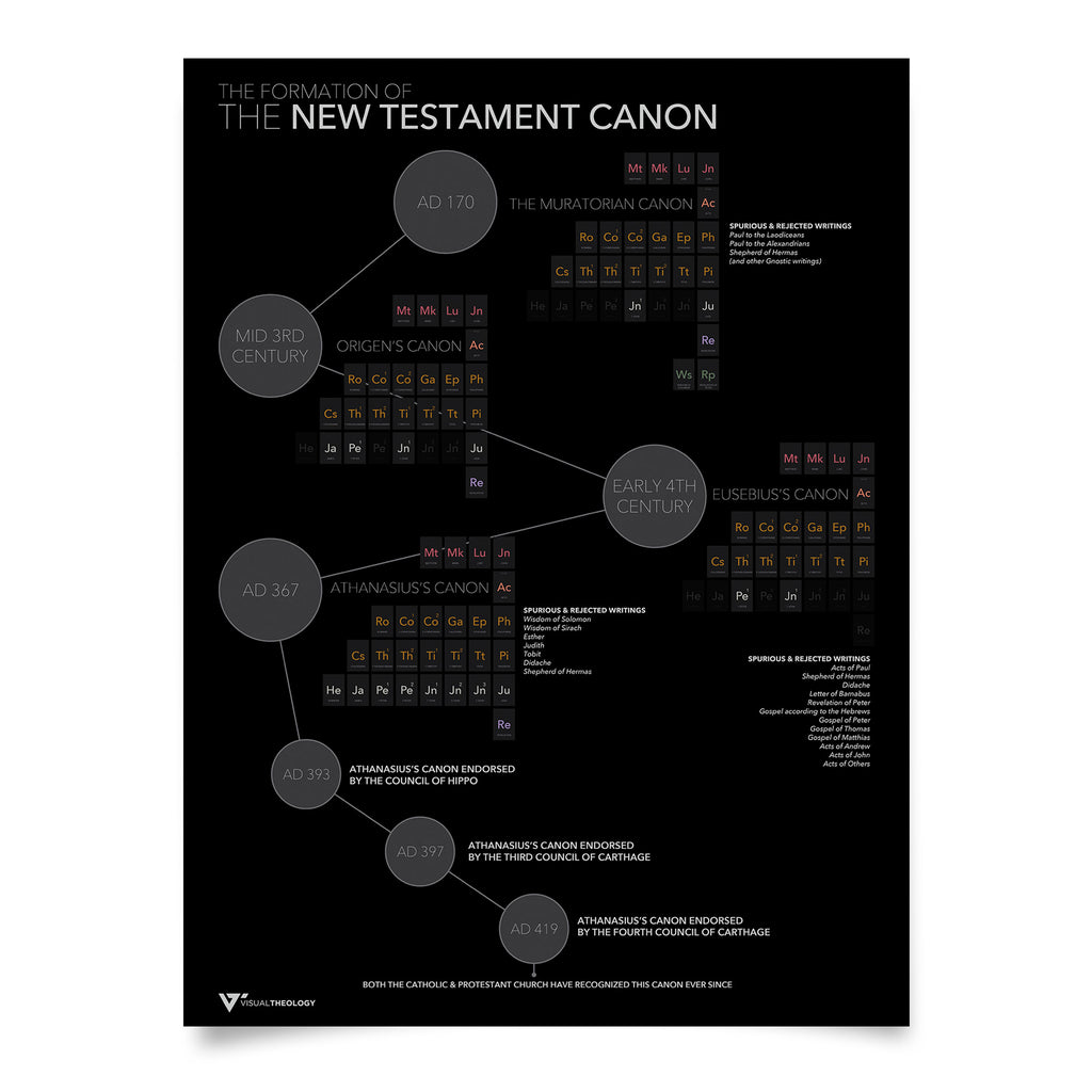 Formation of NT Canon
