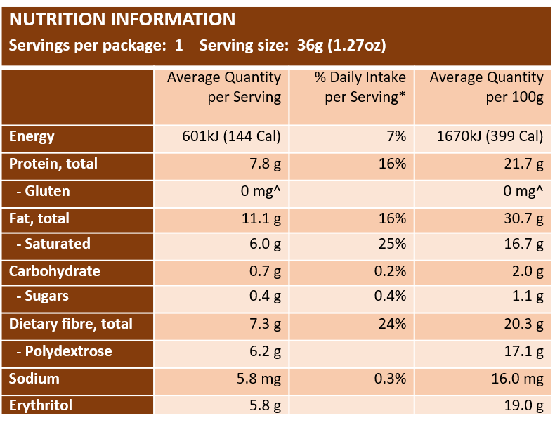 Choc Love bits Nutritional Panel