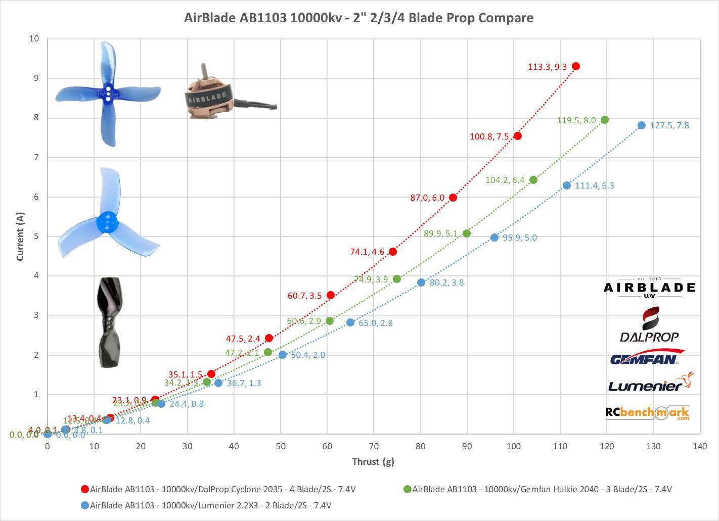 AirBlade AB 1103 10000kV 2S Brushless Racing Motors (flexible wires) AirBlade UAV