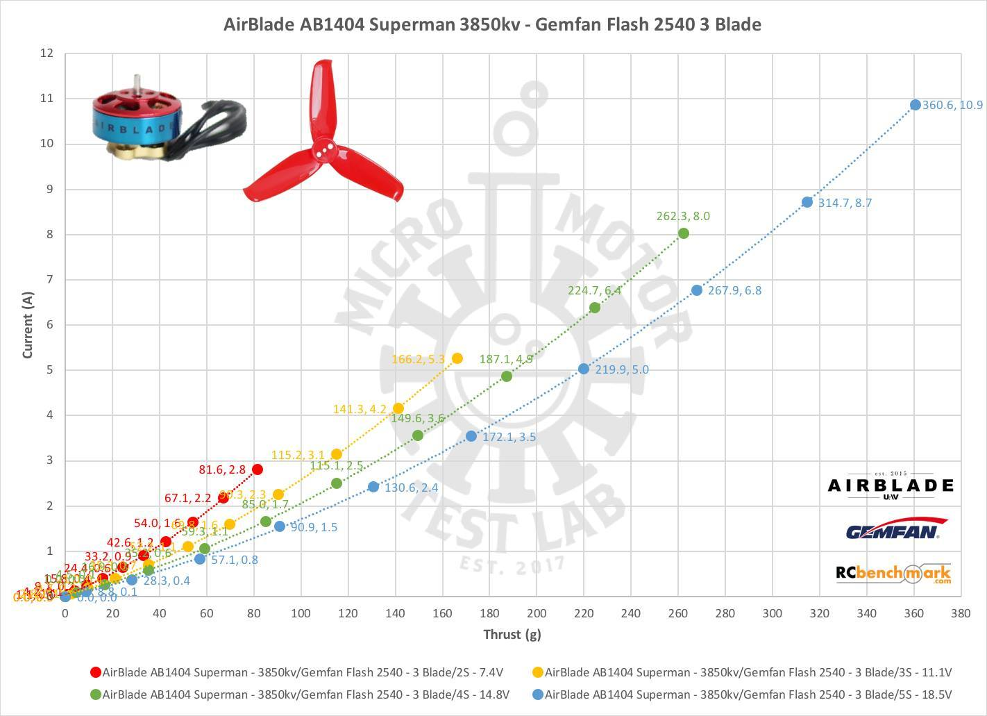 AirBlade Superman AB 1404 Brushless Motors AirBlade