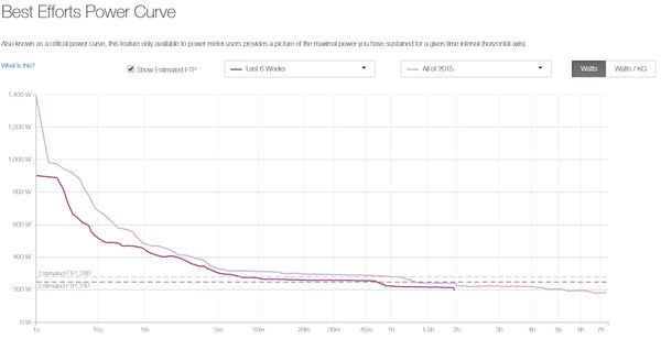 Best Efforts Power Curve Strava